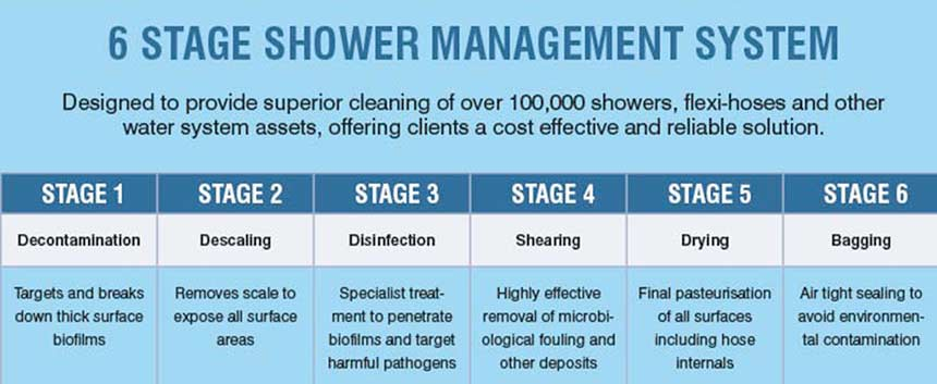 6-stage shower management process